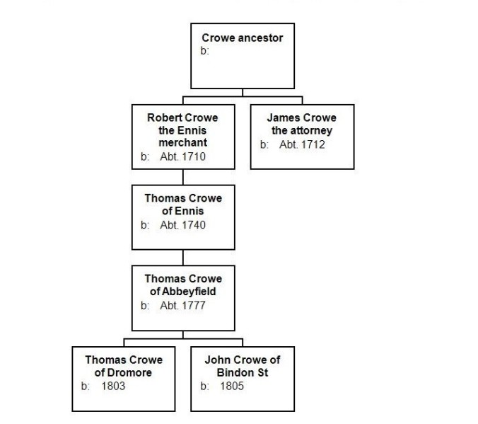 Crowe gentry descendant chart